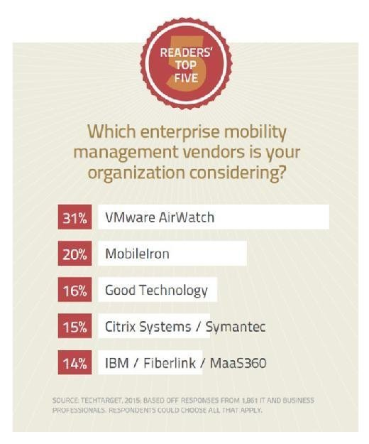 enterprise mobility management vendors