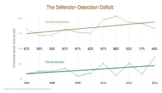 The Defender-Detection Deficit