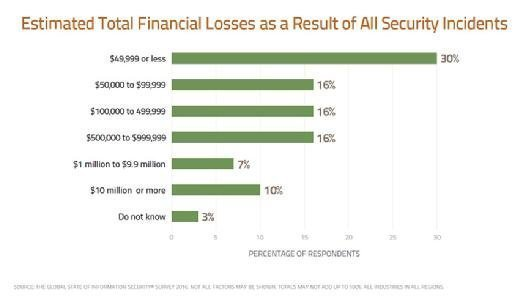 Estimated Total Financial Losses as a Result of All Security Incidents