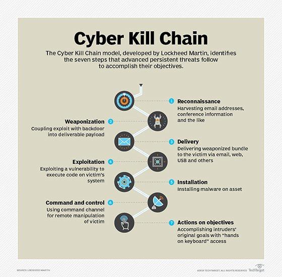 Cyber kill chain chart