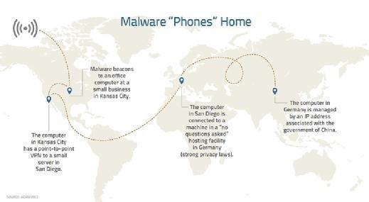 Malware C2 infographic