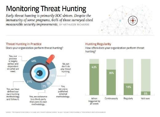 SANS research, how orgs perform threat hunting
