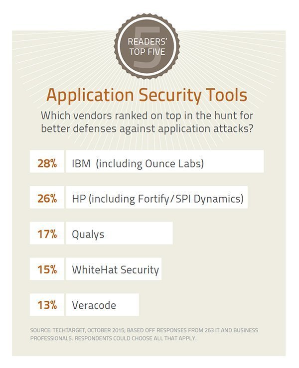Computer network security tools survey.?