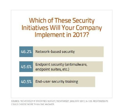 2017 security initiatives