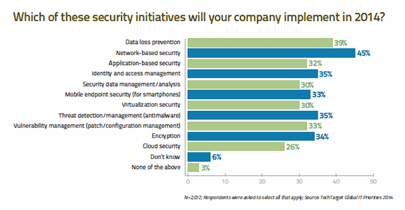 Which of these security initiatives will your company implement in 2014?