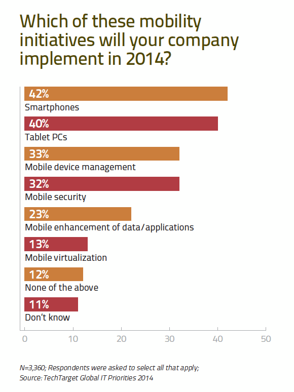 Which of these mobility initiatives will your company implement in 2014?