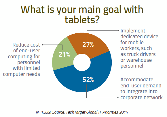 What is your main goal with tablets?