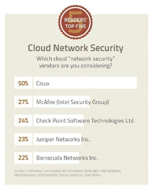 Readers' Top Five: Cloud Network Security