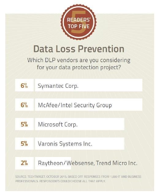 Readers' Top Five: Data Loss Prevention