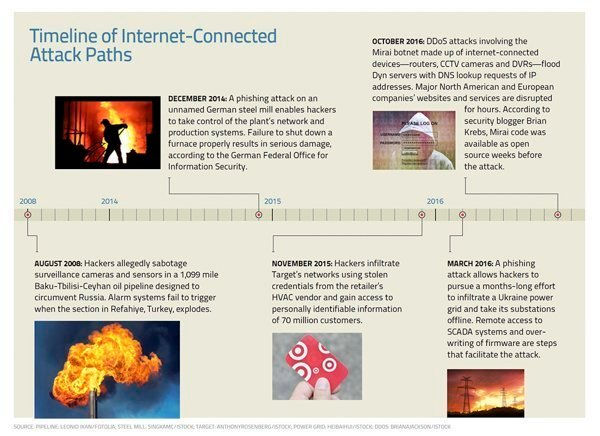 Internet-connected attack paths timeline