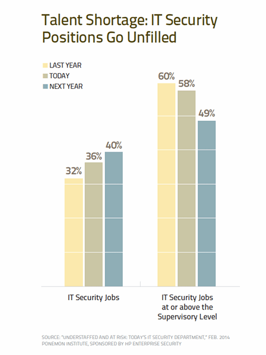 IT Security positions go unfilled