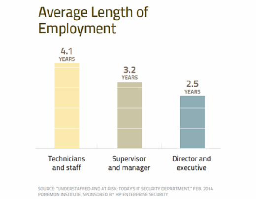 Average length of employment