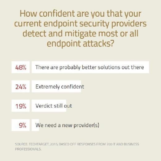 How confident are you that your current endpoint security providers detect and mitigate most or all endpoint attacks?
