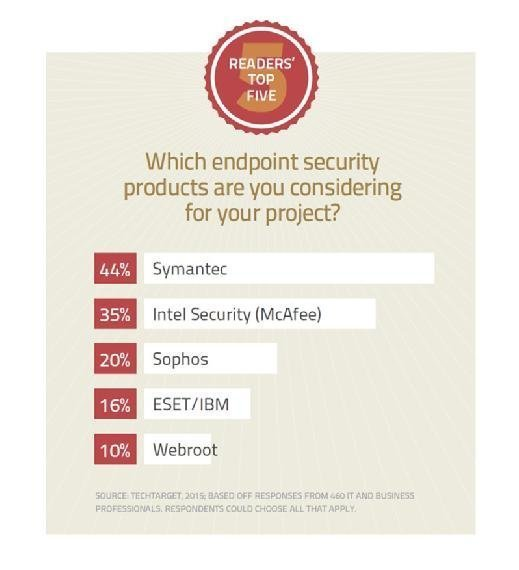 Which endpoint security products are you considering for your project?