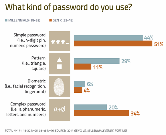 What kind of password do you use?