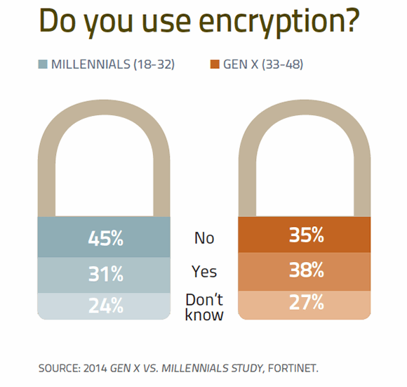 Do you use encryption?