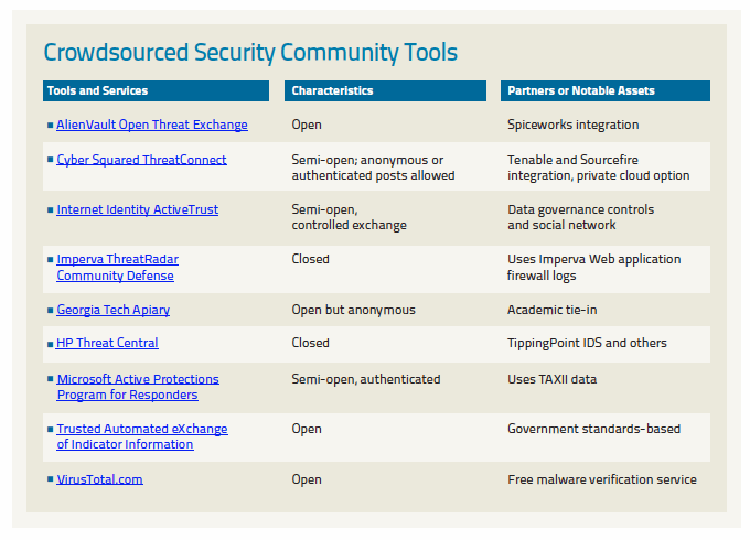 Crowdsourced security community tools