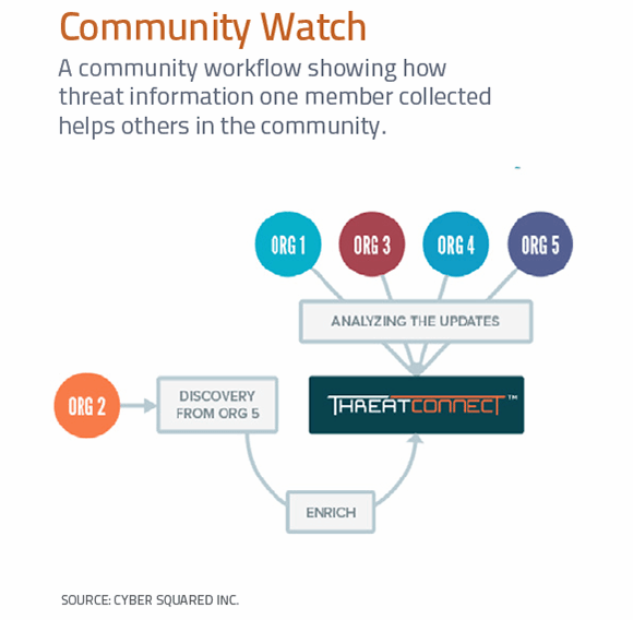 A community workflow showing how threat information one member collected helps others in the community
