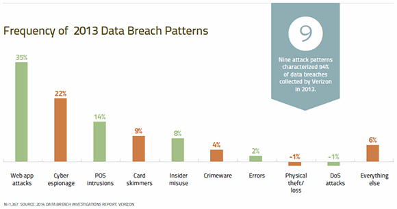 Frequency of 2013 data breach patterns