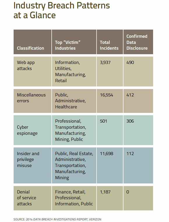 Industry breach patterns at a glance