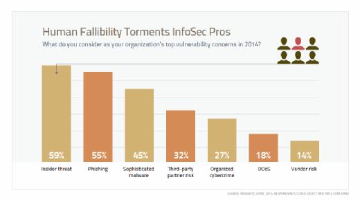 Human Fallibility Torments InfoSec Pros