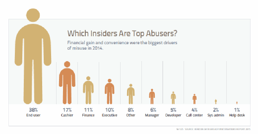 Which Insiders Are Top Abusers?