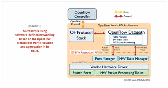 Openflow diagram