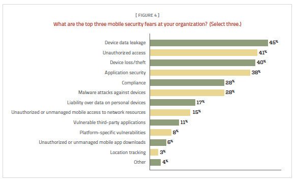 Figure 4. Device data leakage, unauthorized access and device loss/theft top the mobile security concerns.