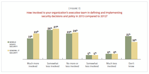 Figure 7. More executives are involved in defining and implementing security policies.