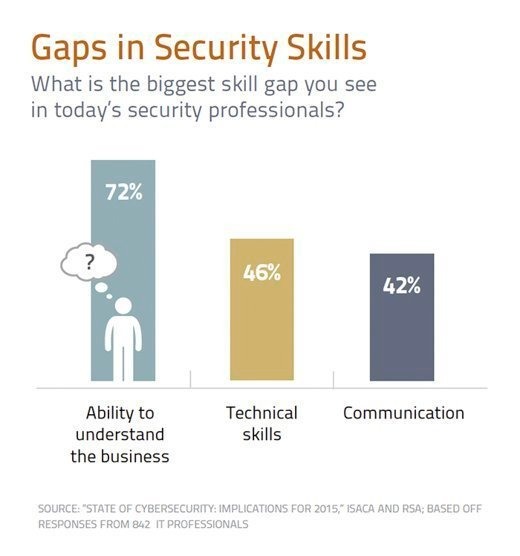 Gaps in Security Skills