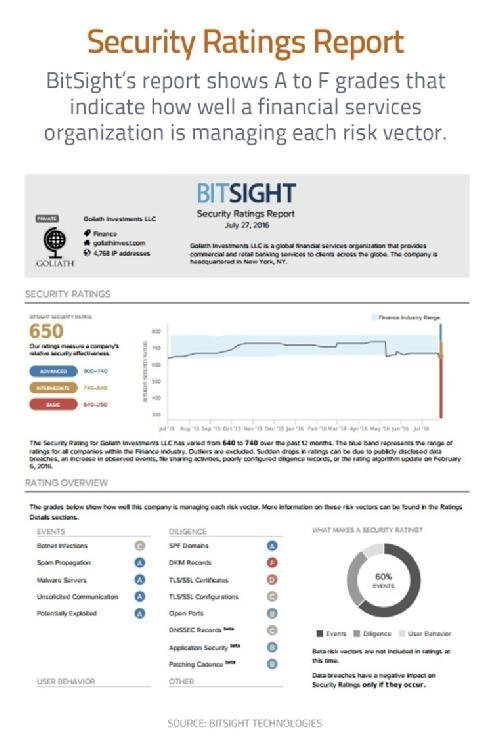 BitSight Security Ratings Report