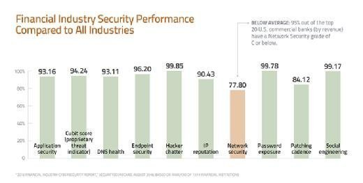 Financial Industry Security Performance Compared to All Industries