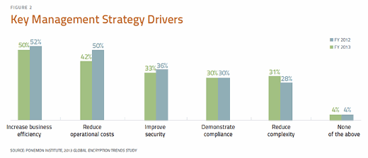 Key management strategy drivers