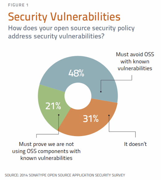 How does your open source security policy address security vulnerabilities?