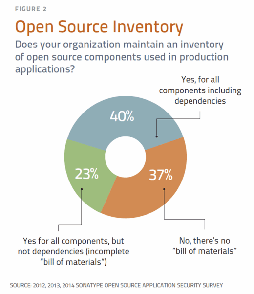 Open source inventory