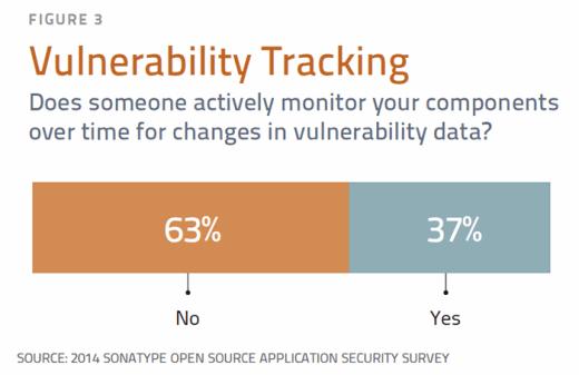 Vulnerability tracking
