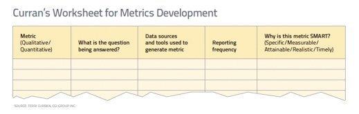 Worksheet for Metrics Development