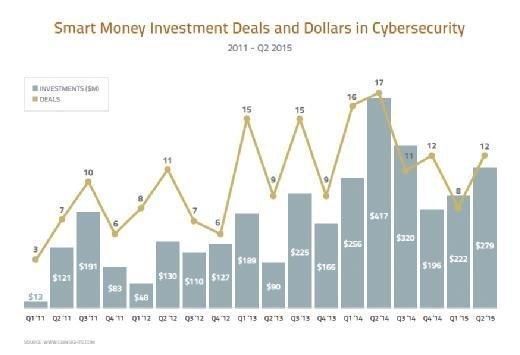 Smart Money Investment Deals