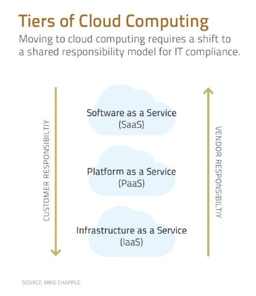 Tiers of Cloud Computing chart