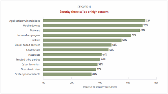 Security threats: Top or high concern