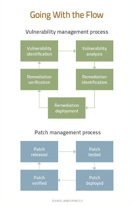 Vulnerability Management Process Flow and Patch Management Process Flow