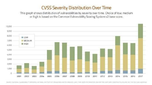 VD CVSS Severity Distribution Over Time