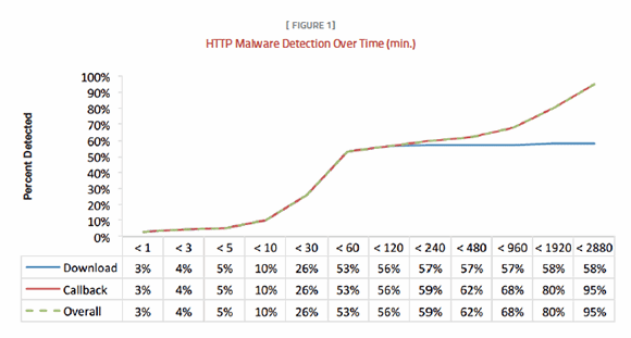 HTTP malware detection over time