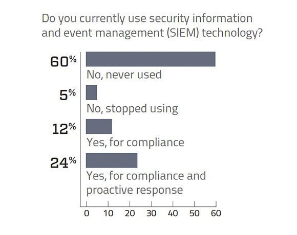 Security information and event management (SIEM) technology