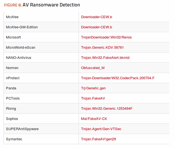 AV Ransomeware Detection