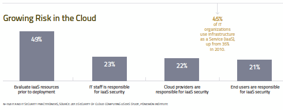 Growing risk in the cloud