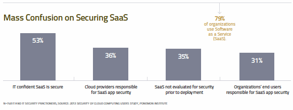 Mass confusion on securing SaaS