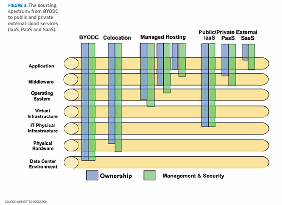 The sourcing spectrum: from BYODC to public and private external cloud services (IaaS, PaaS and SaaS).