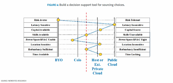 Build a decision-support tool for sourcing choices.