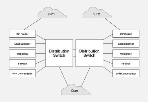 Data center network diagram.